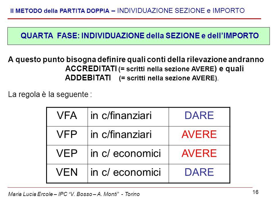 VFA in c/finanziari DARE VFP AVERE VEP in c/ economici VEN