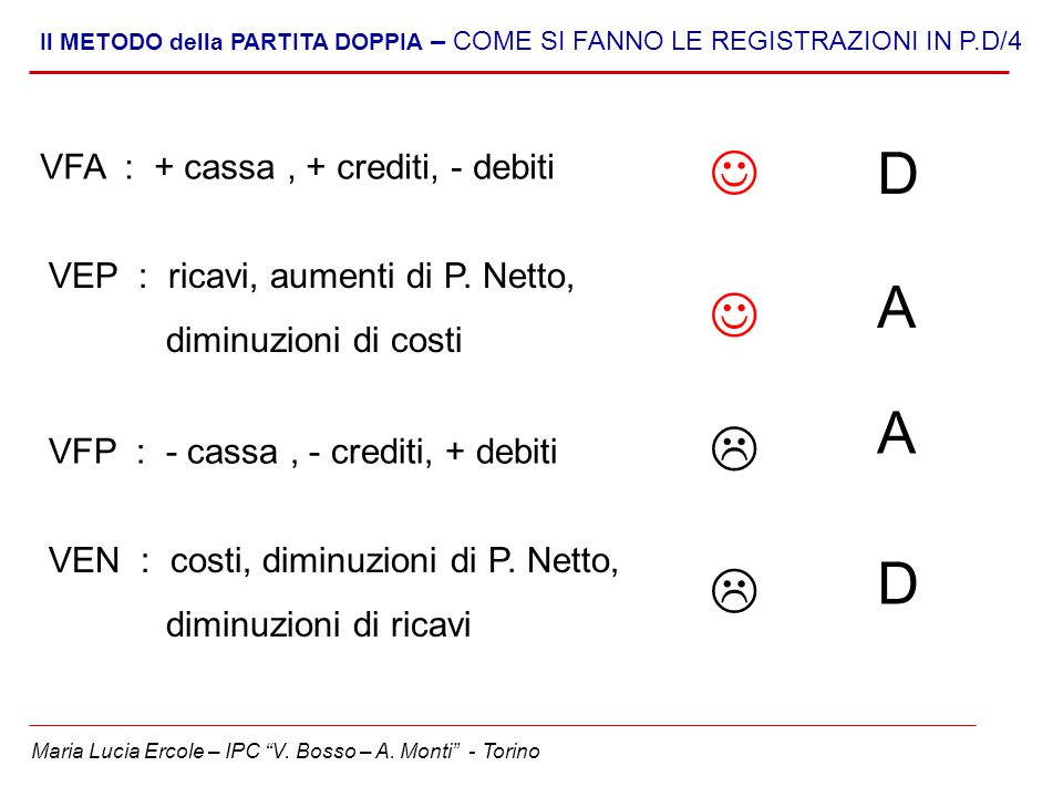  D A  A  D  VFA : + cassa , + crediti, - debiti