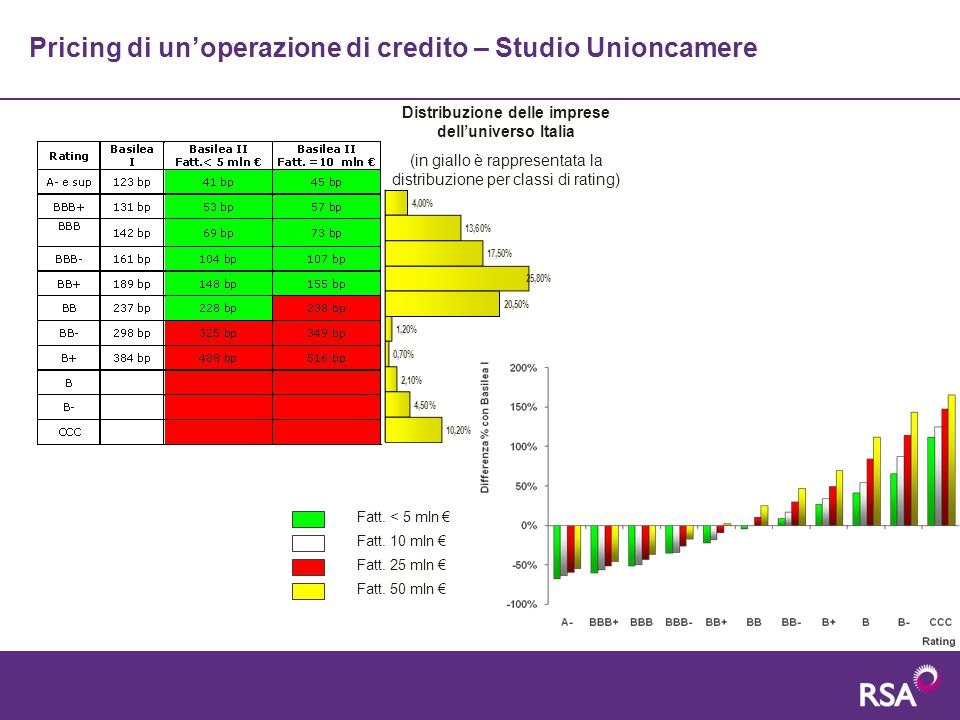 Pricing di un'operazione di credito – Studio Unioncamere