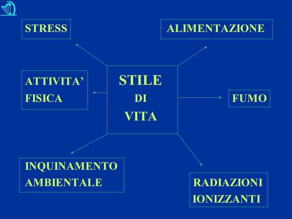 STRESS ALIMENTAZIONE ATTIVITA' STILE FISICA DI FUMO VITA INQUINAMENTO AMBIENTALE RADIAZIONI IONIZZANTI
