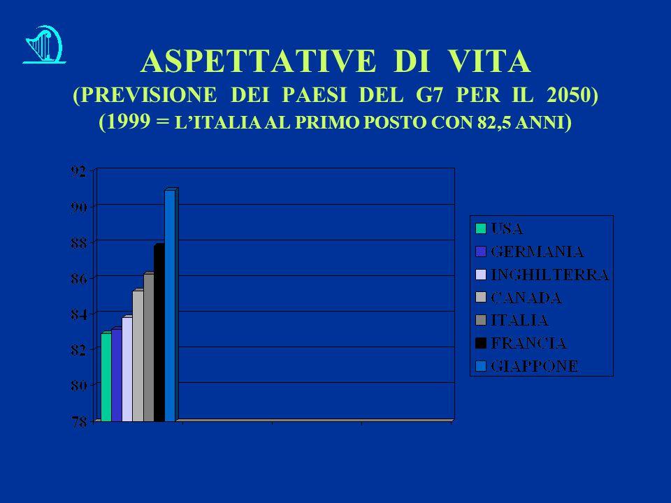 ASPETTATIVE DI VITA (PREVISIONE DEI PAESI DEL G7 PER IL 2050) (1999 = L'ITALIA AL PRIMO POSTO CON 82,5 ANNI)
