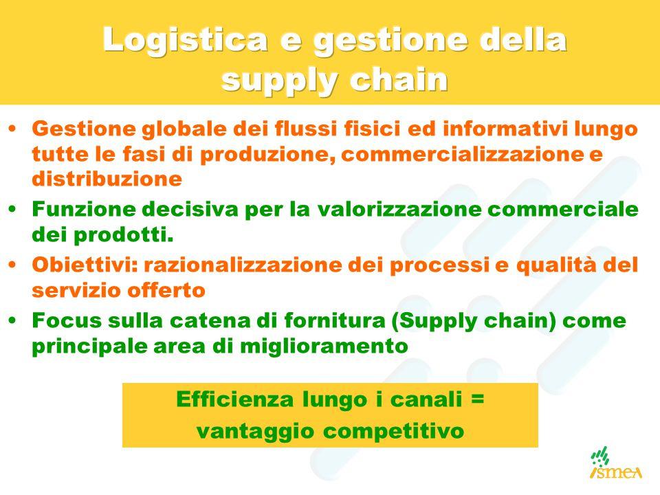 Logistica e gestione della supply chain