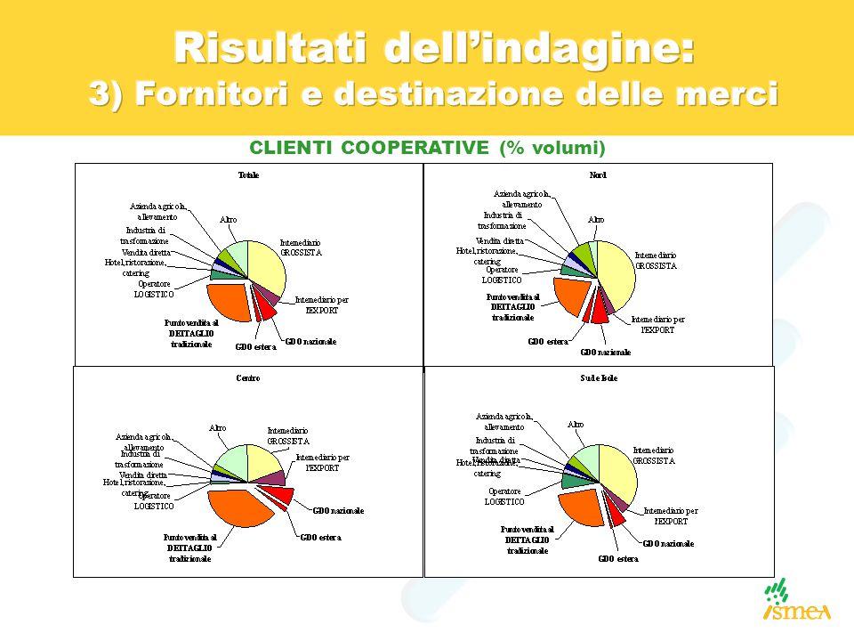 CLIENTI COOPERATIVE (% volumi)