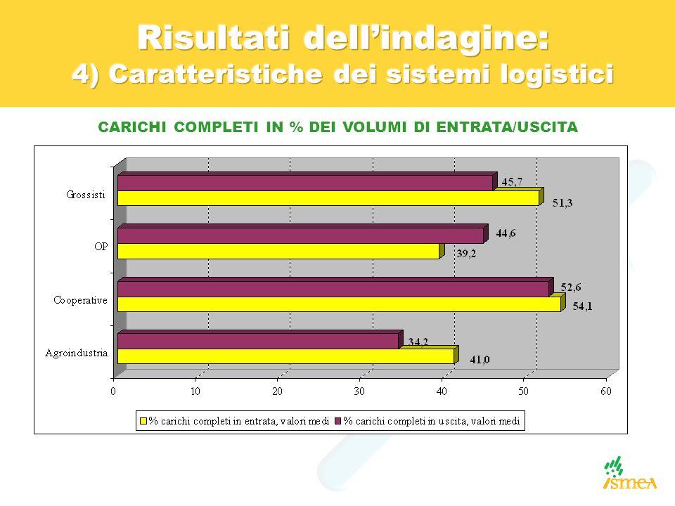 CARICHI COMPLETI IN % DEI VOLUMI DI ENTRATA/USCITA
