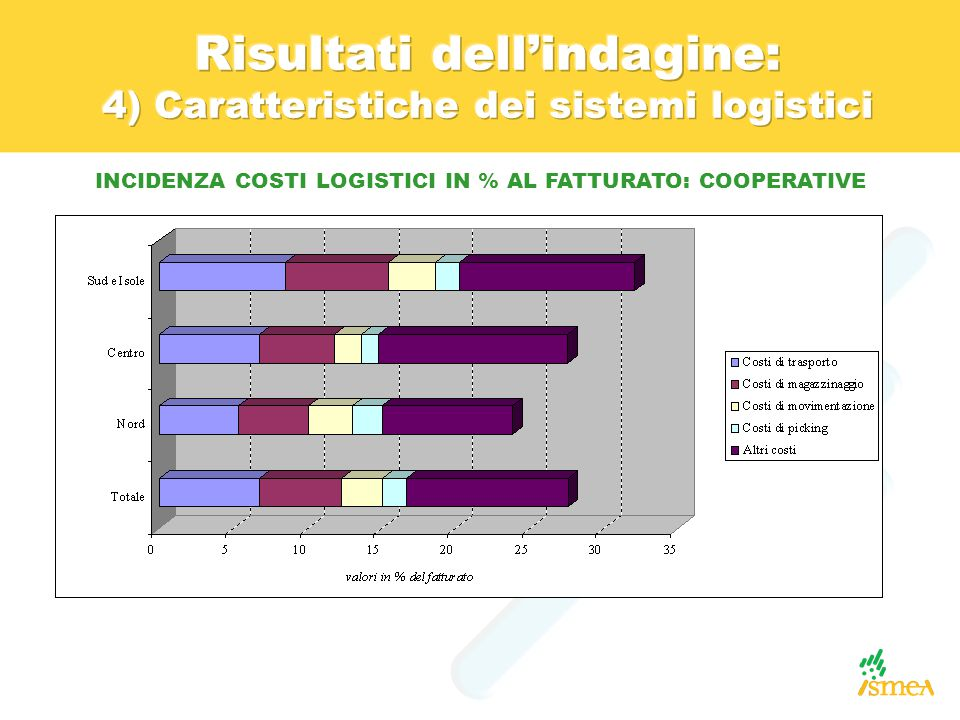 INCIDENZA COSTI LOGISTICI IN % AL FATTURATO: COOPERATIVE