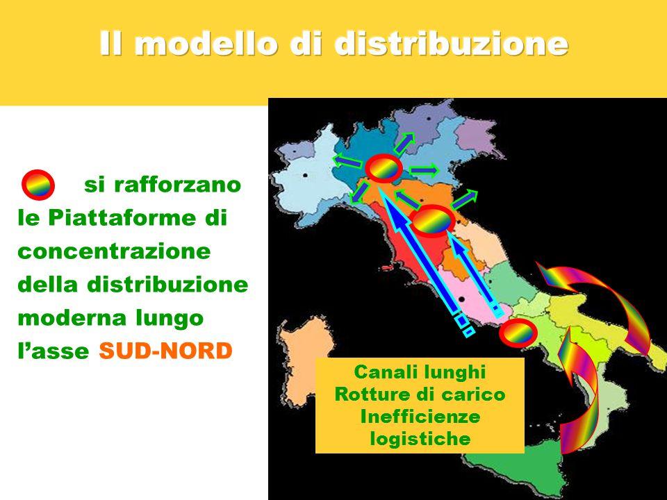 Il modello di distribuzione