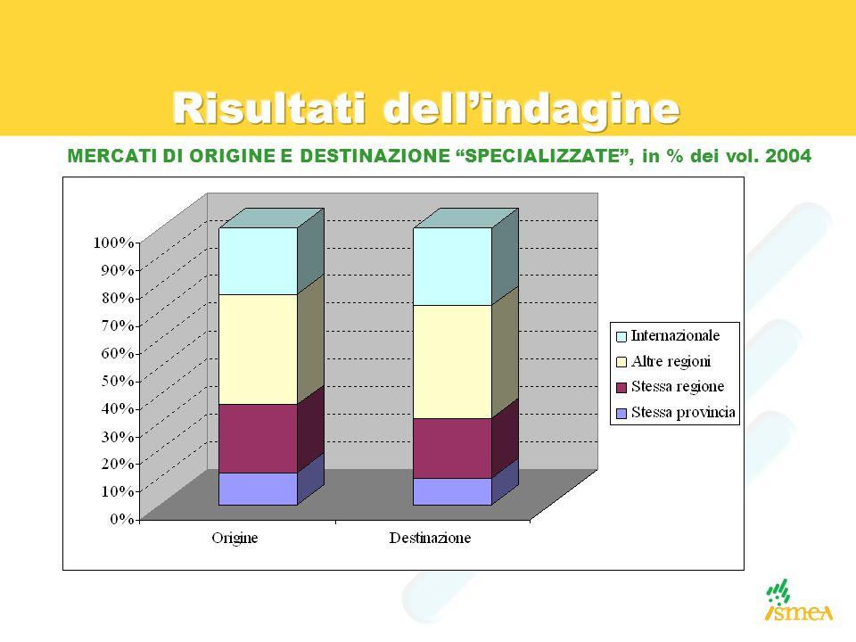 MERCATI DI ORIGINE E DESTINAZIONE SPECIALIZZATE , in % dei vol. 2004