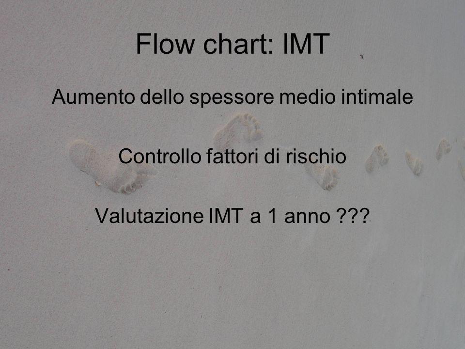 Flow chart: IMT Aumento dello spessore medio intimale