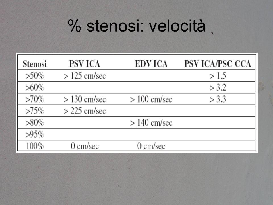 % stenosi: velocità