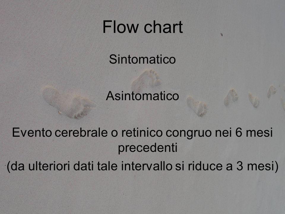 Flow chart Sintomatico Asintomatico