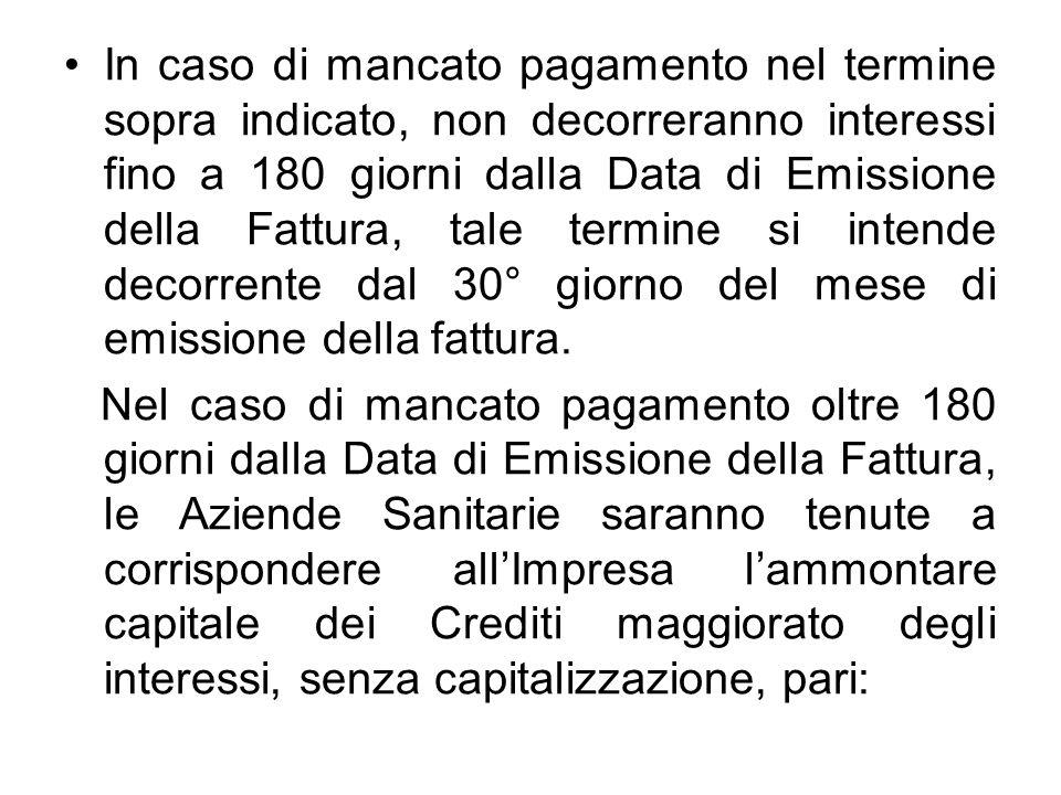 In caso di mancato pagamento nel termine sopra indicato, non decorreranno interessi fino a 180 giorni dalla Data di Emissione della Fattura, tale termine si intende decorrente dal 30° giorno del mese di emissione della fattura.