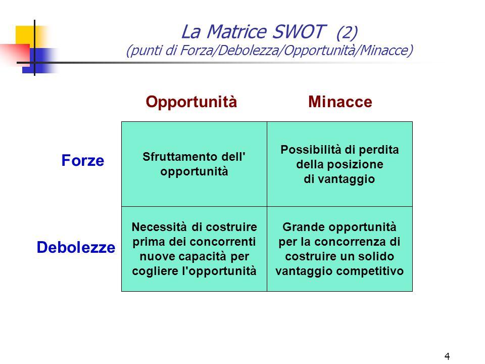 La Matrice SWOT (2) (punti di Forza/Debolezza/Opportunità/Minacce)