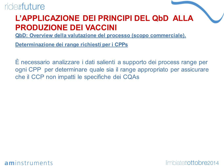 Determinazione dei range richiesti per i CPPs