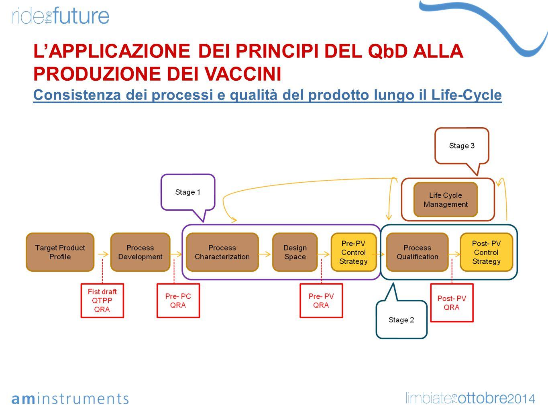 L'APPLICAZIONE DEI PRINCIPI DEL QbD ALLA PRODUZIONE DEI VACCINI Consistenza dei processi e qualità del prodotto lungo il Life-Cycle