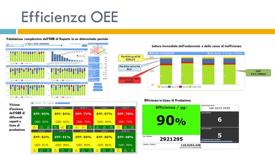 Efficienza OEE Valutazione complessiva dell'OEE di Reparto in un determinato periodo. Perdita qualità.
