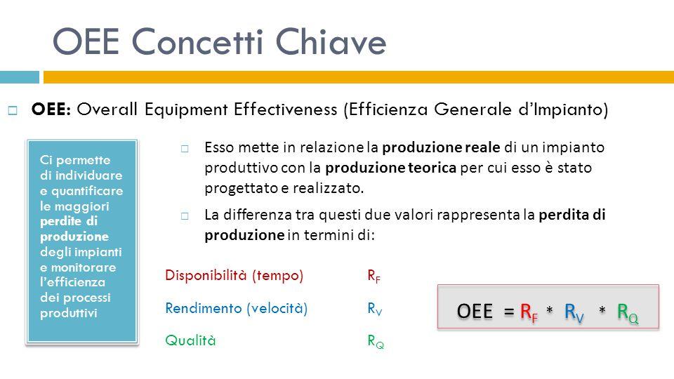 OEE Concetti Chiave OEE = RF * RV * RQ