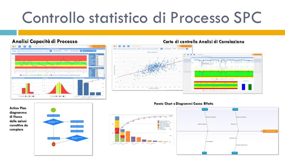 Controllo statistico di Processo SPC