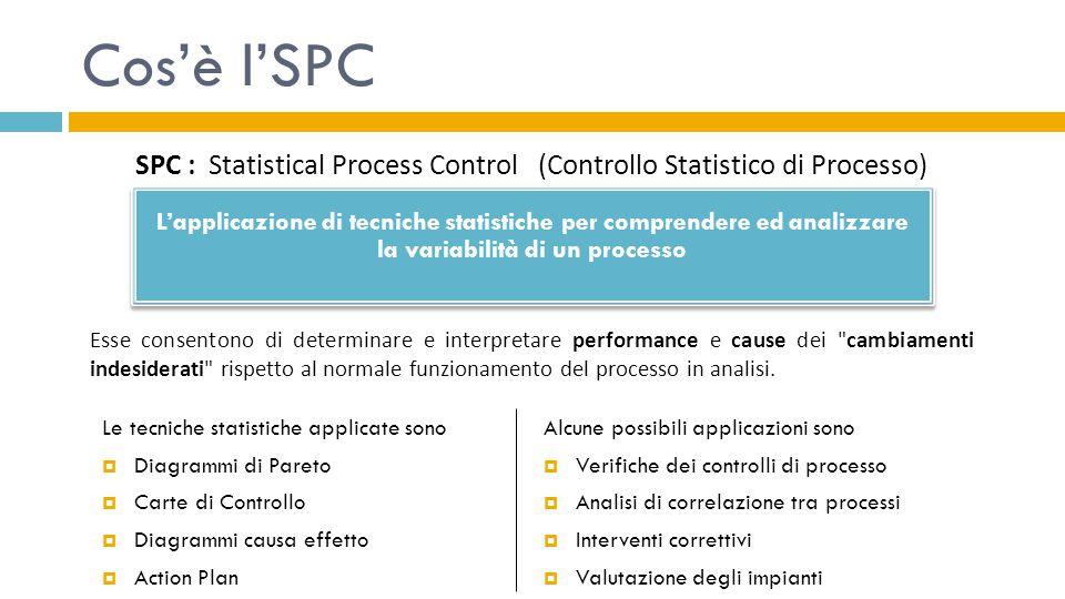 Cos'è l'SPC SPC : Statistical Process Control (Controllo Statistico di Processo)