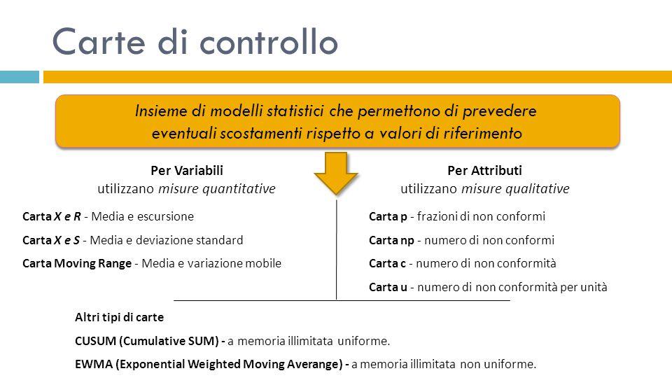 Carte di controllo Insieme di modelli statistici che permettono di prevedere. eventuali scostamenti rispetto a valori di riferimento.