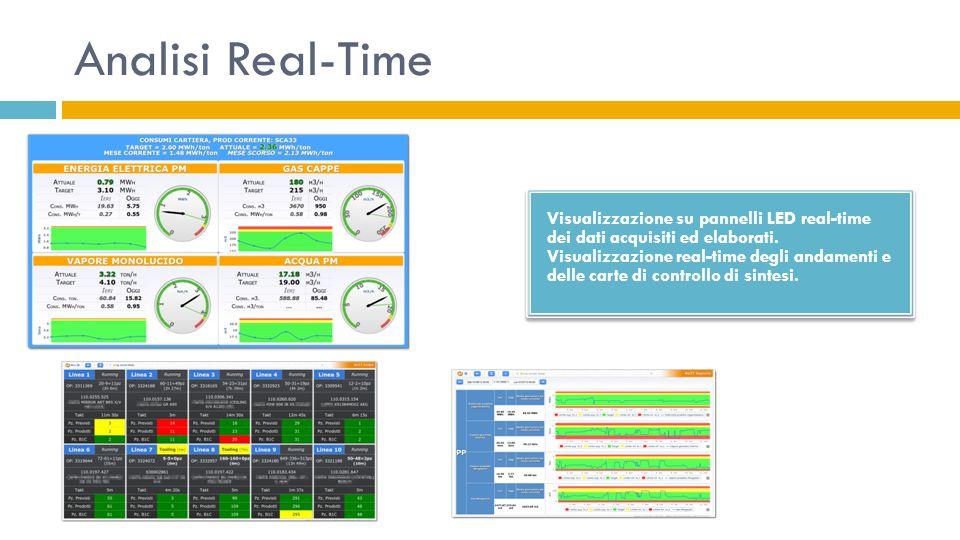Analisi Real-Time Visualizzazione su pannelli LED real-time dei dati acquisiti ed elaborati.
