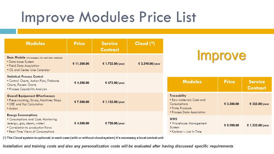 Improve Modules Price List