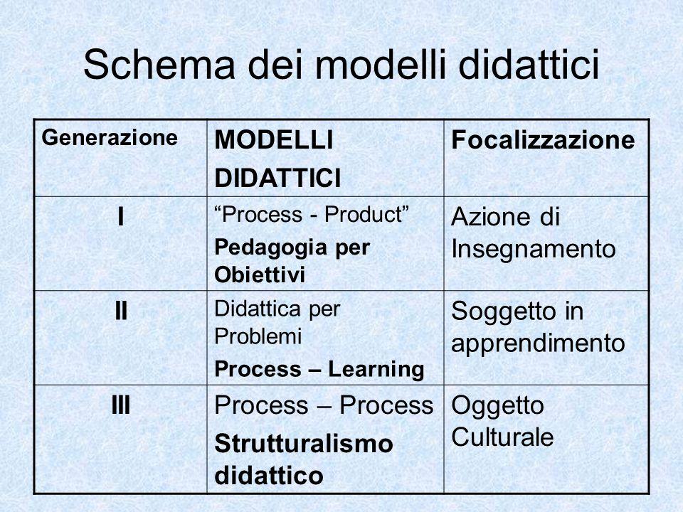 Schema dei modelli didattici