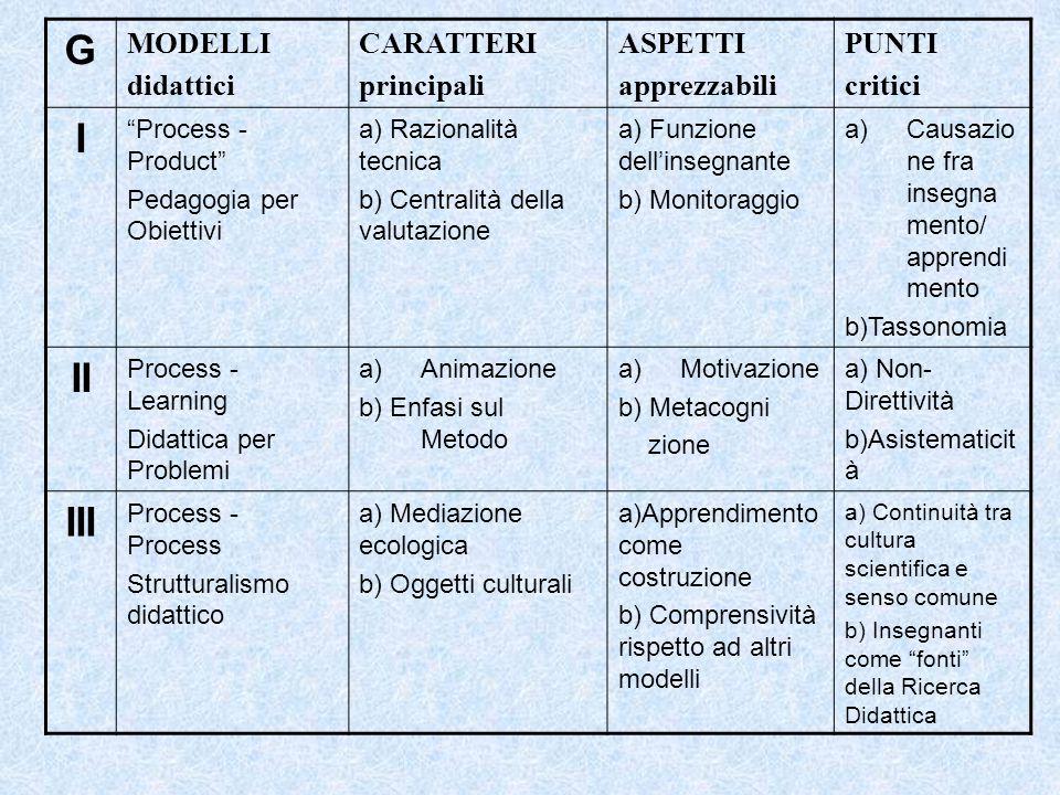 G I II III MODELLI didattici CARATTERI principali ASPETTI apprezzabili