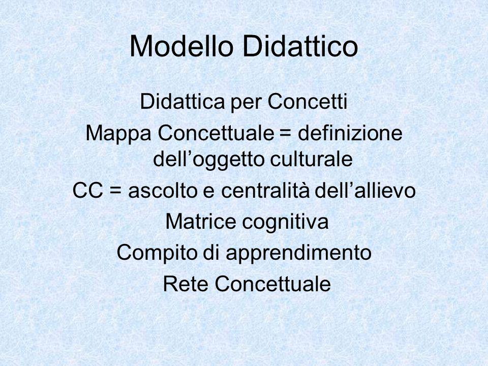 Modello Didattico Didattica per Concetti