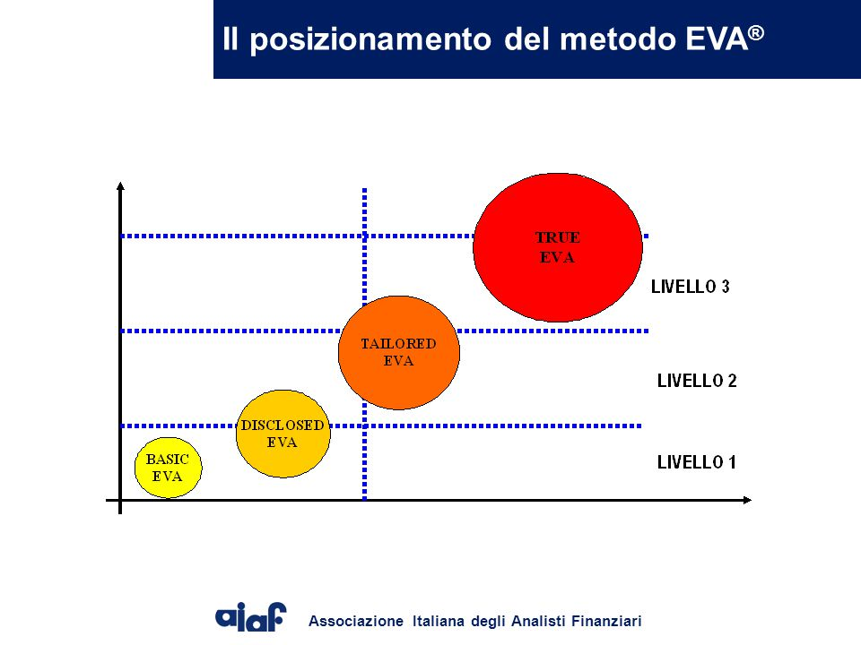 Il posizionamento del metodo EVA®
