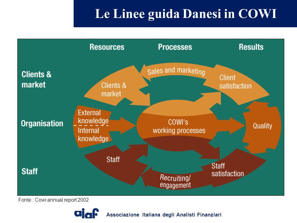 Le Linee guida Danesi in COWI
