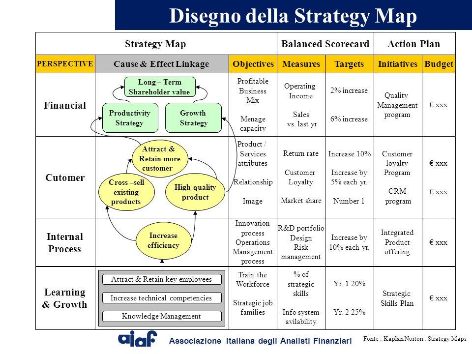 Disegno della Strategy Map