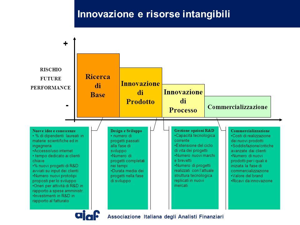Innovazione e risorse intangibili