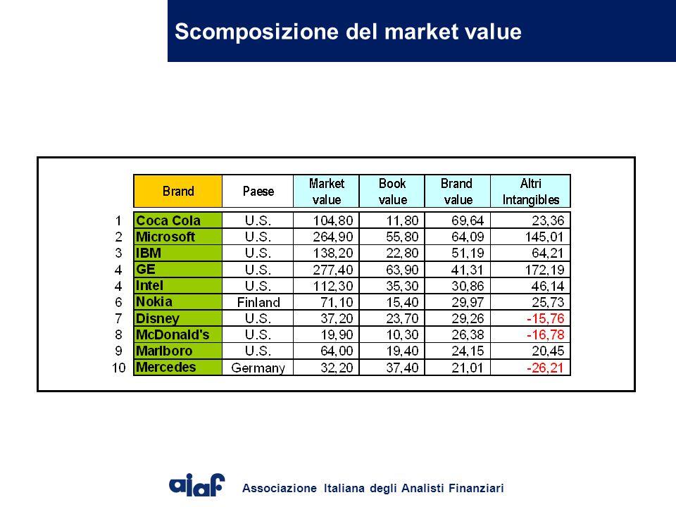 Scomposizione del market value