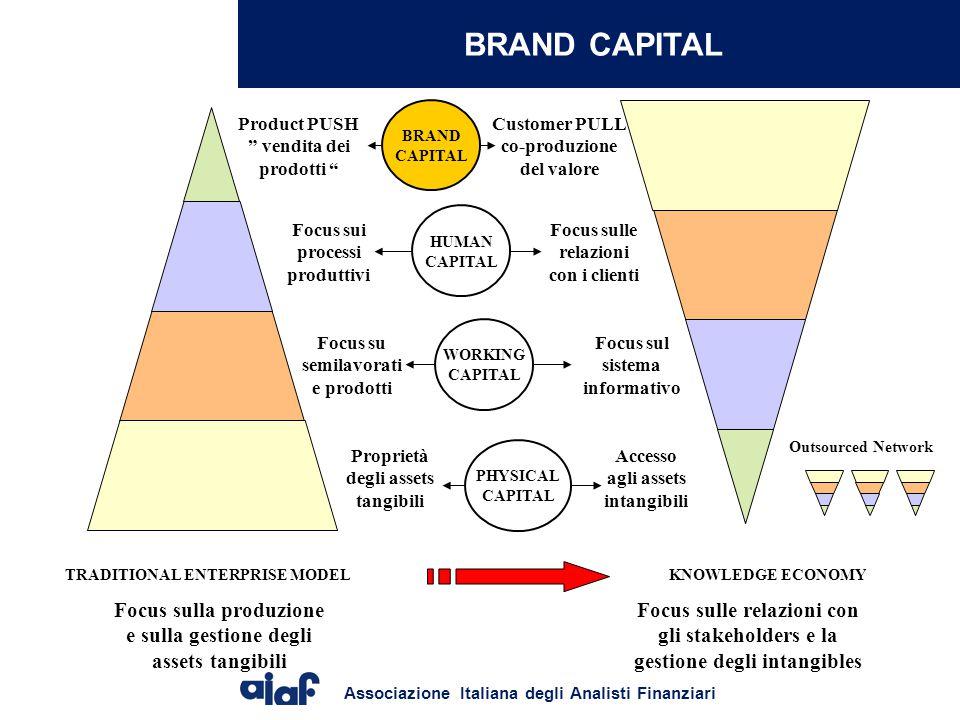 BRAND CAPITAL BRAND. CAPITAL. Product PUSH vendita dei prodotti Customer PULL co-produzione del valore.