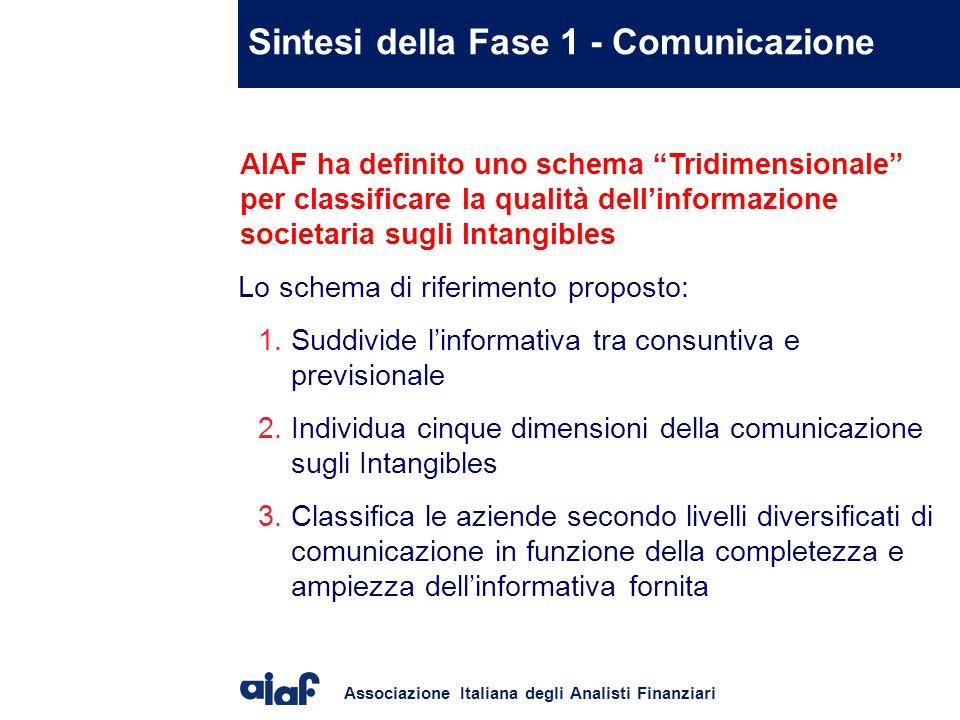 Sintesi della Fase 1 - Comunicazione