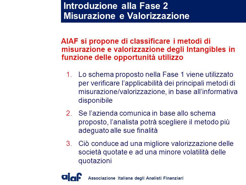 Introduzione alla Fase 2 Misurazione e Valorizzazione