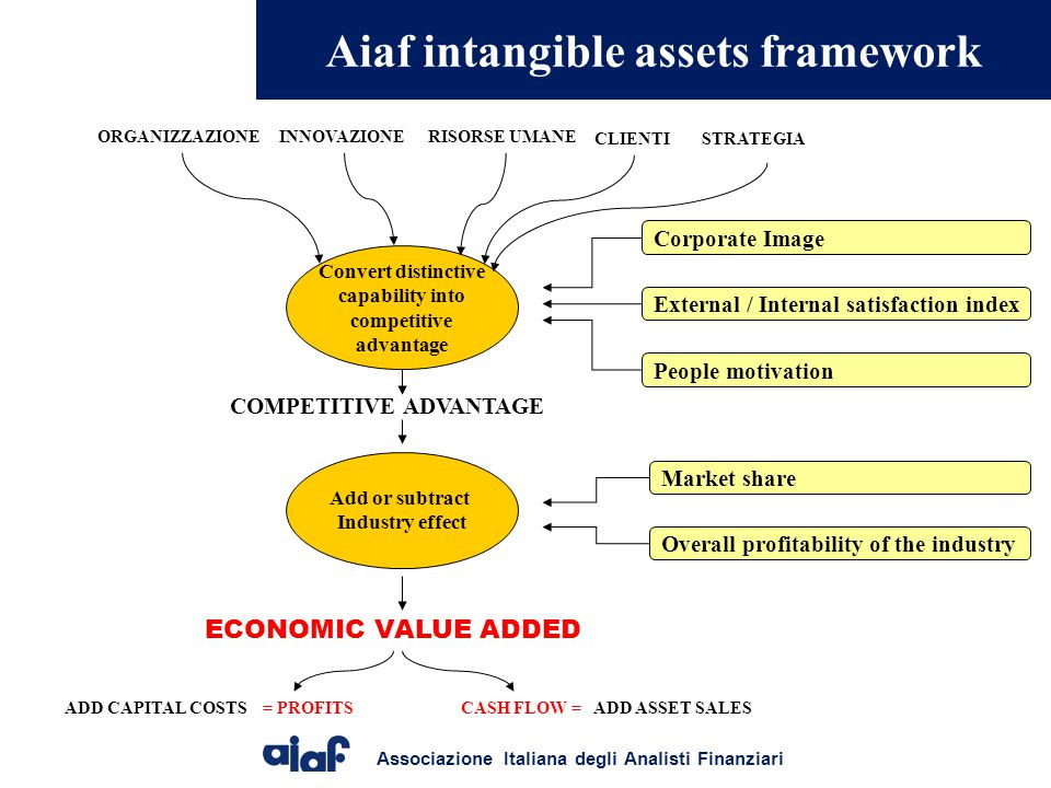 Aiaf intangible assets framework