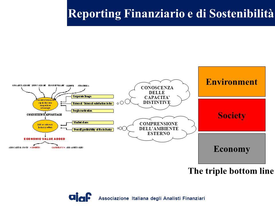 Reporting Finanziario e di Sostenibilità
