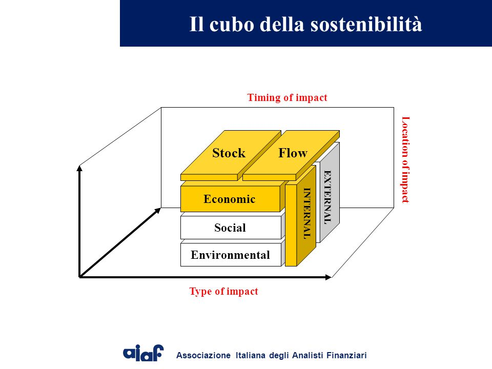 Il cubo della sostenibilità