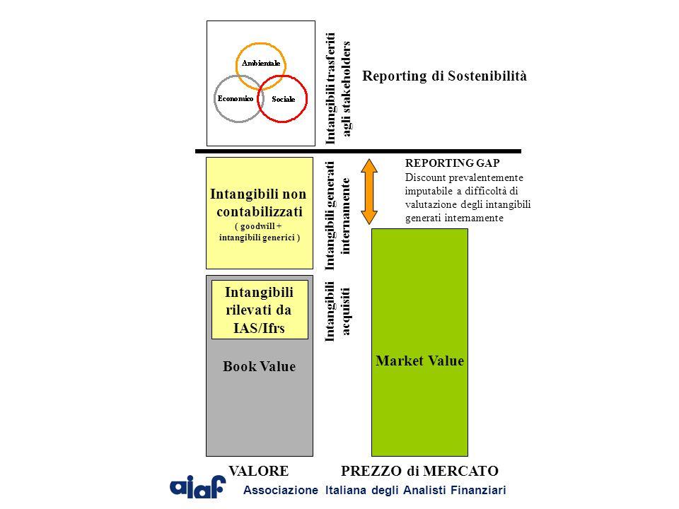 Reporting di Sostenibilità