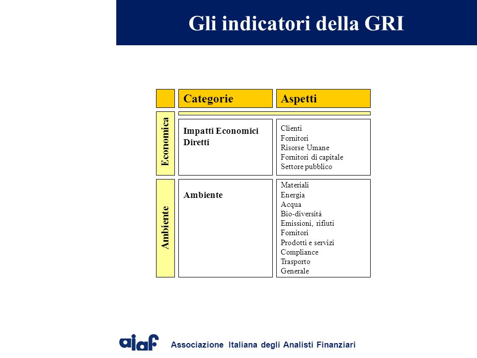 Gli indicatori della GRI