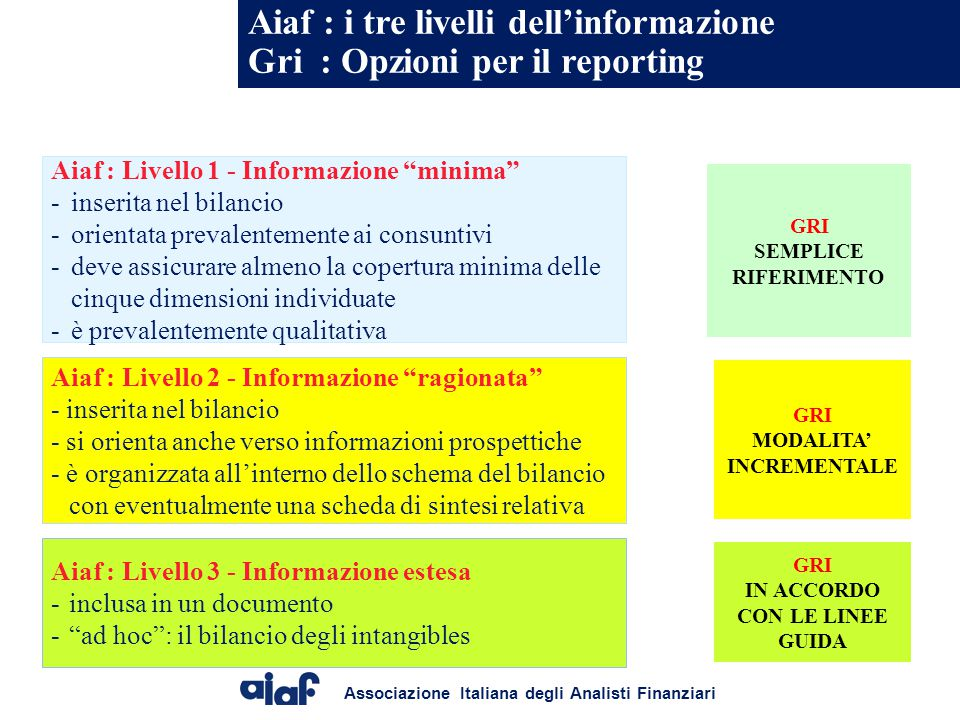 Aiaf : i tre livelli dell'informazione Gri : Opzioni per il reporting