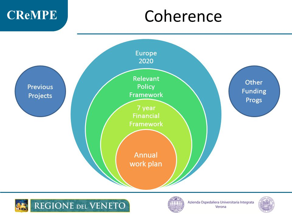 Coherence Annual work plan Europe 2020 Relevant Policy Framework