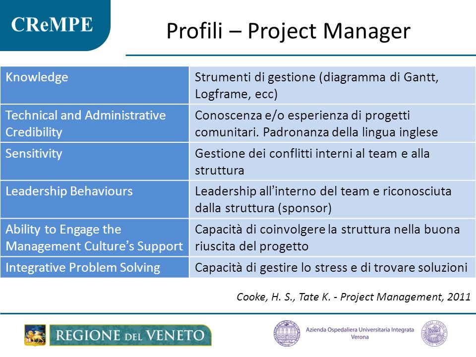Profili – Project Manager