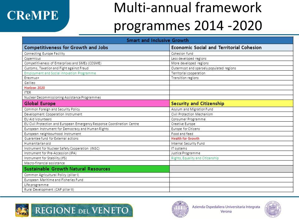 Multi-annual framework programmes 2014 -2020