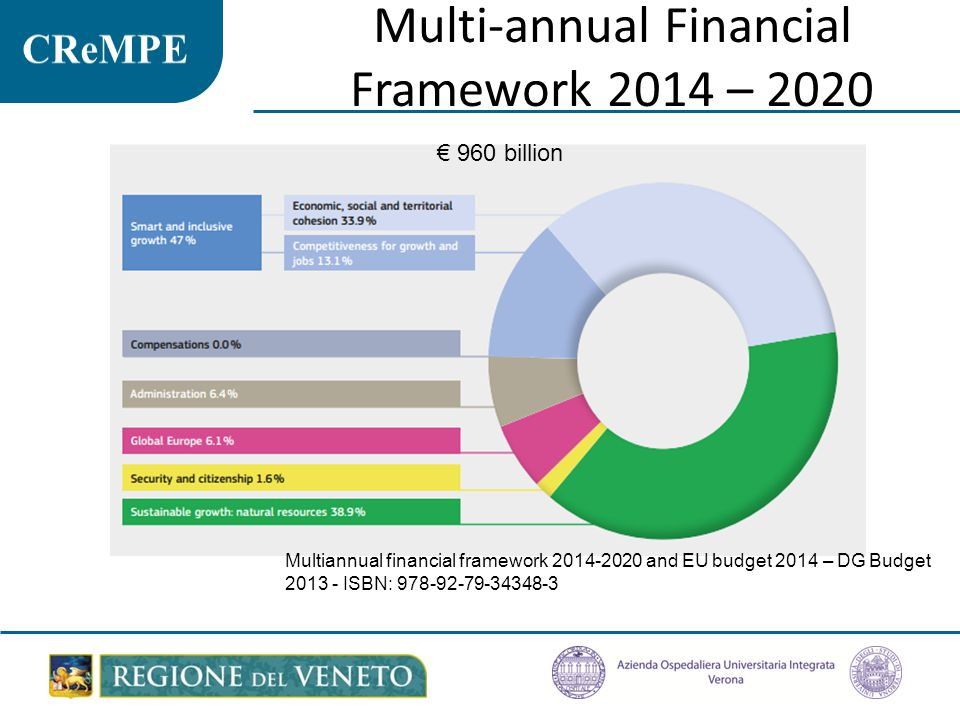 Multi-annual Financial Framework 2014 – 2020