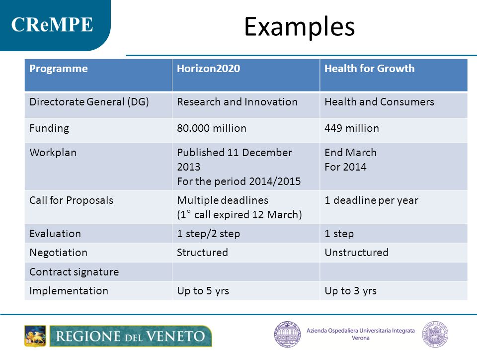 Examples Programme Horizon2020 Health for Growth
