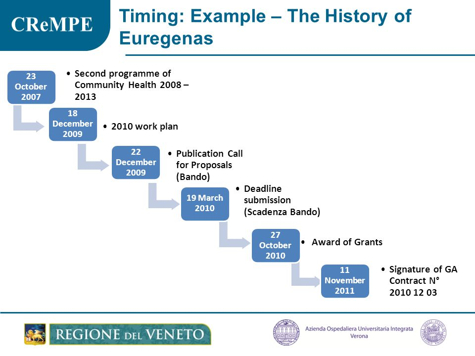 Timing: Example – The History of Euregenas