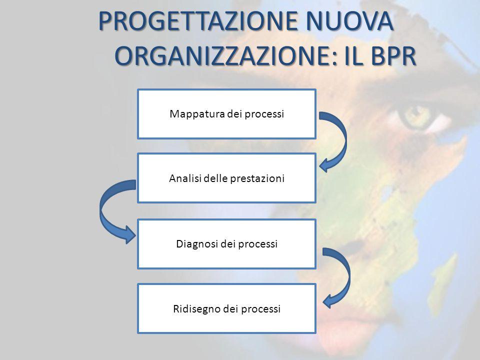 PROGETTAZIONE NUOVA ORGANIZZAZIONE: IL BPR
