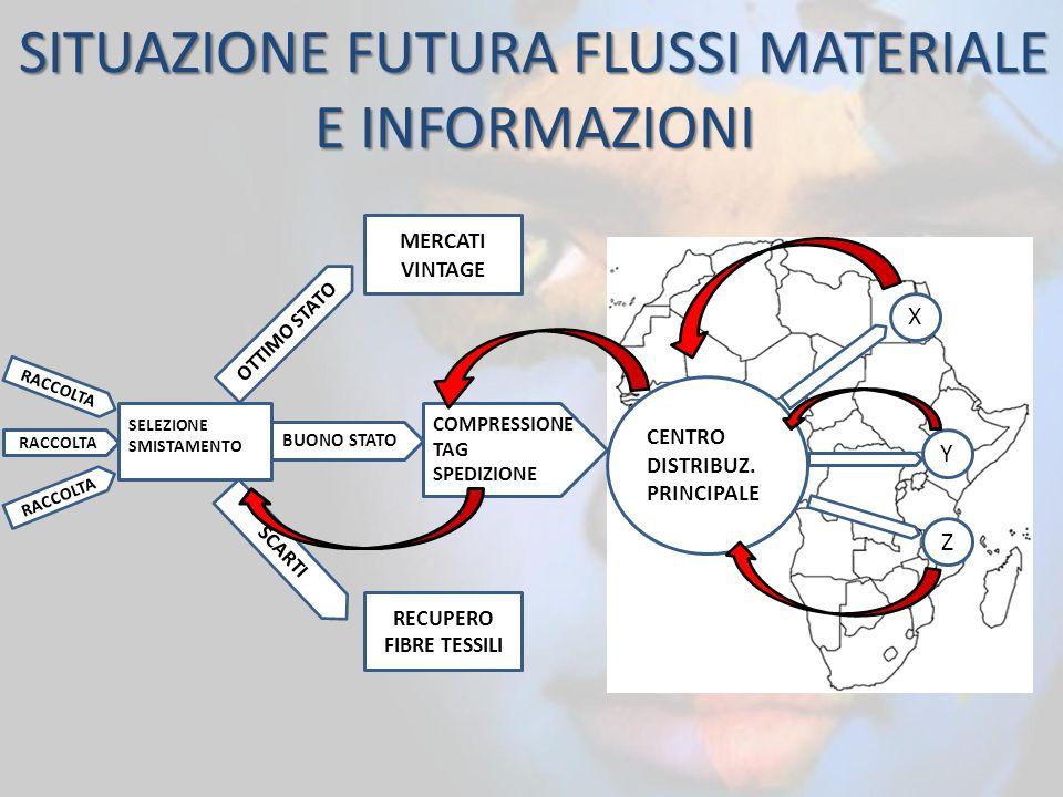 SITUAZIONE FUTURA FLUSSI MATERIALE E INFORMAZIONI